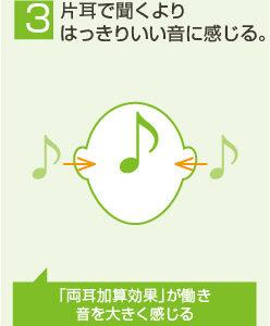 両耳で聴くと片耳よりもはっきり聴きやすい